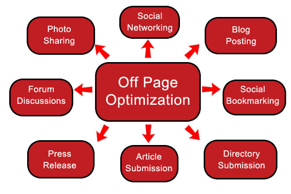 SEO: Are You Doing Off-Page Right?