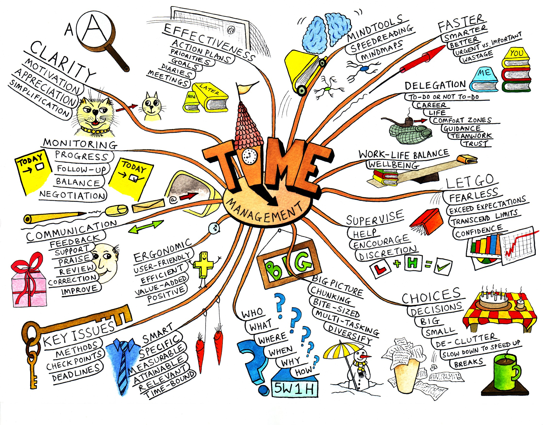How Is Mind Mapping Beneficial For Your Business?
