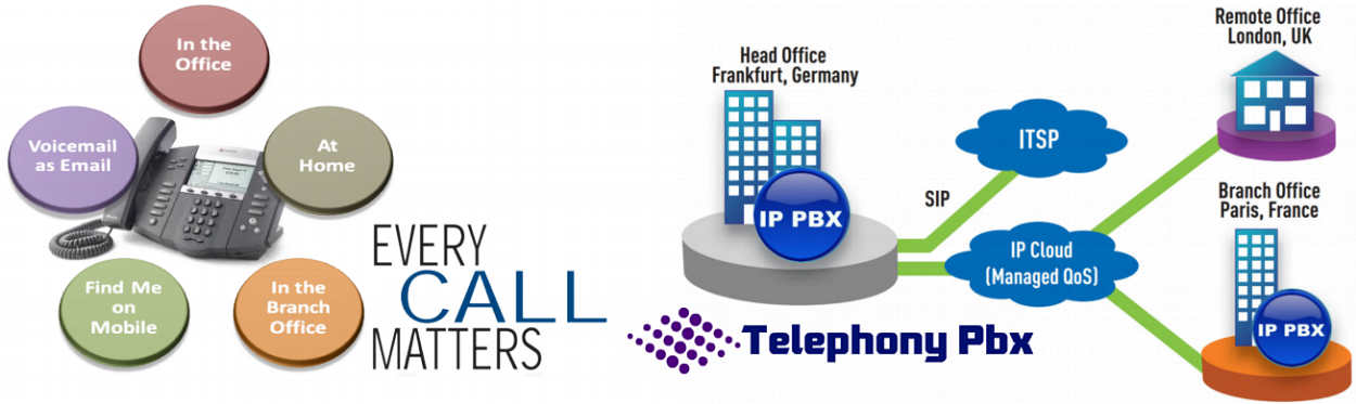 How To Buy A Suitable PABX Telephone System For Your Business Office
