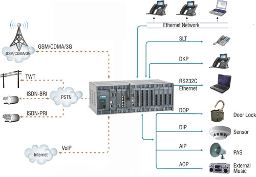 How To Purchase A Suitable PBX System For Your Business