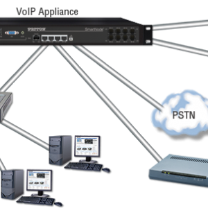 A Detailed Overview Of IP PBX Telephone Communication System