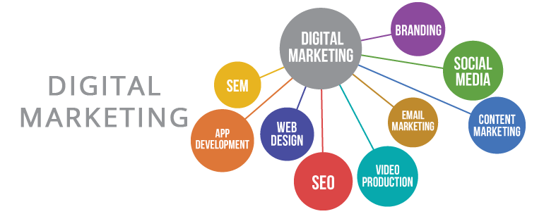 Tools That Help In Digital Marketing Services