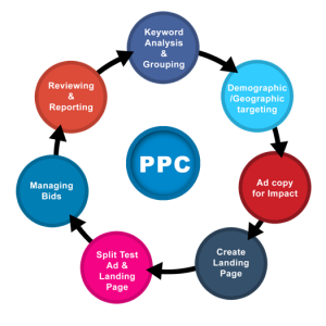 Know The 5 Basic Features Of PPC Services