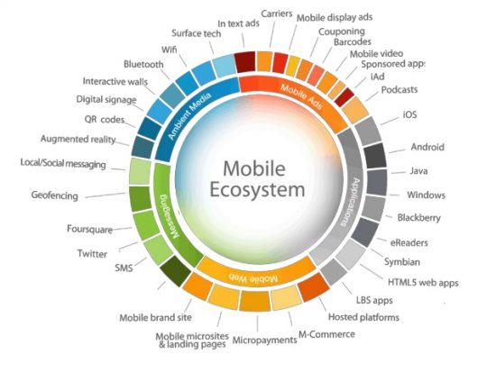 mobile eco system