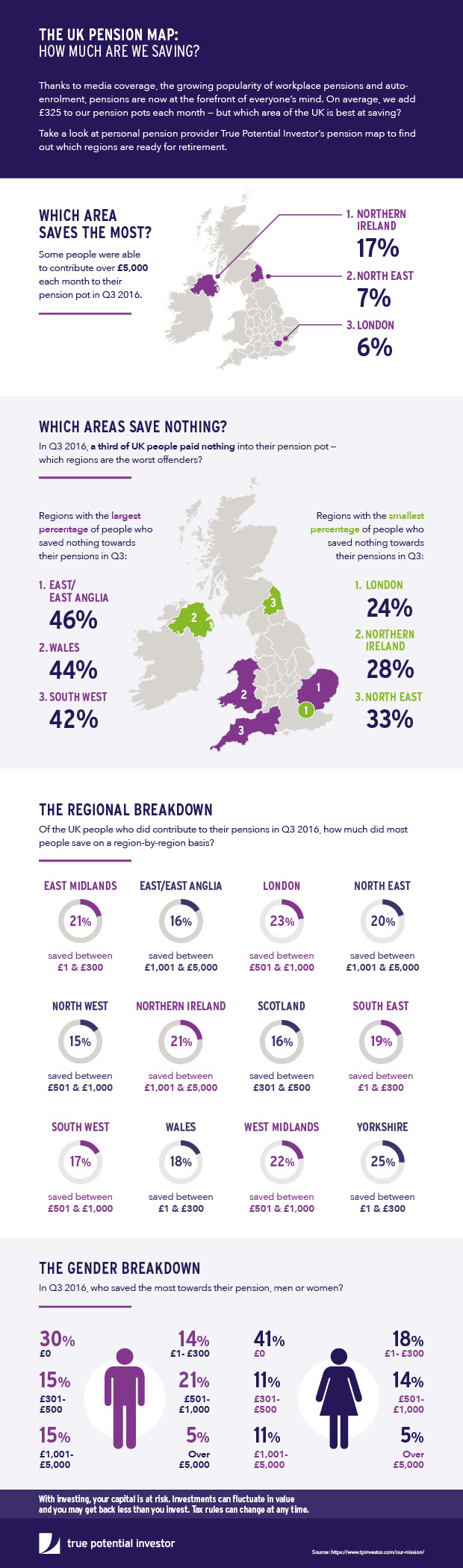 Pensions Map Infographic: Savings Made Across the UK