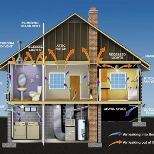 How To Improve Your Home Ventilation?